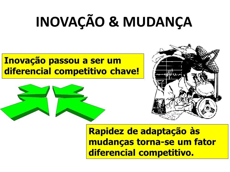 INOVAÇÃO & MUDANÇA Inovação passou a ser um diferencial competitivo chave!