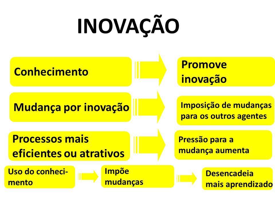 INOVAÇÃO Promove Conhecimento inovação Mudança por inovação