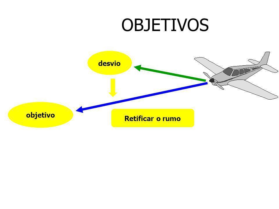 OBJETIVOS Definição do objetivo.