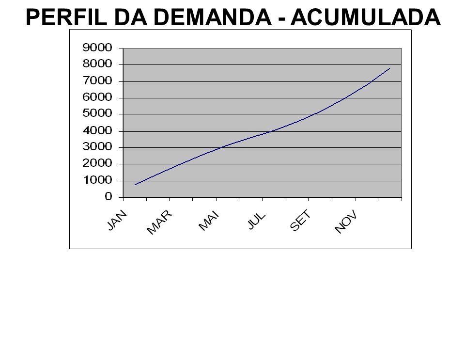 PERFIL DA DEMANDA - ACUMULADA
