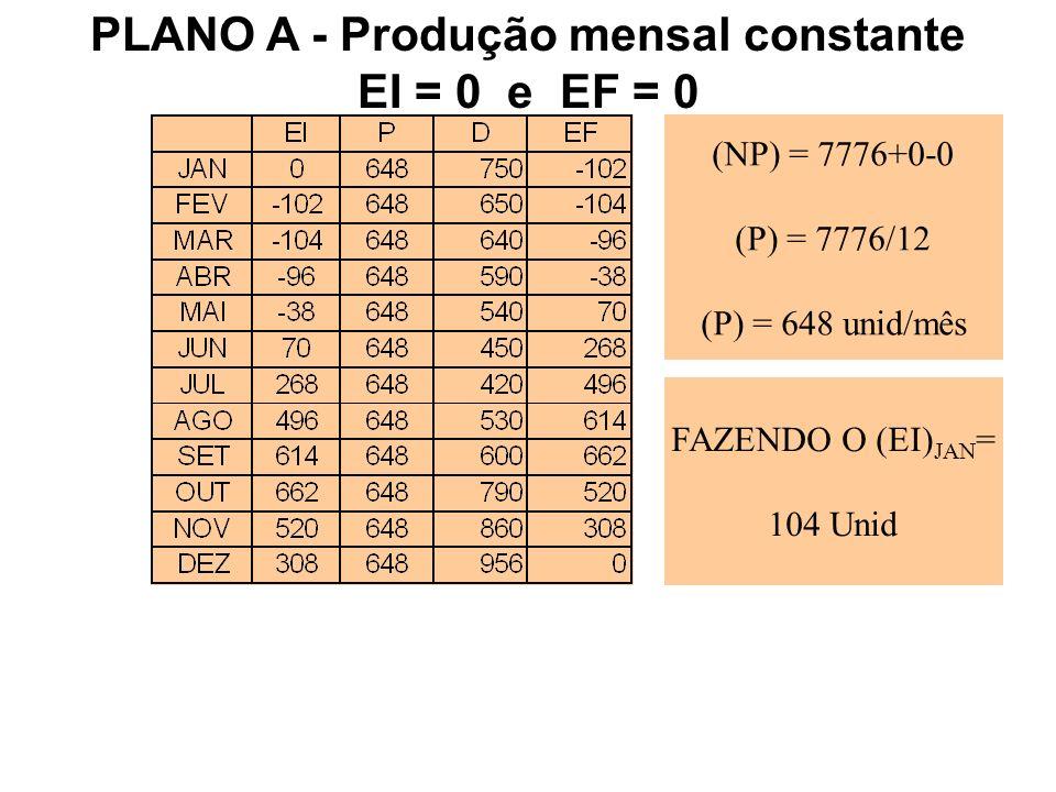 PLANO A - Produção mensal constante