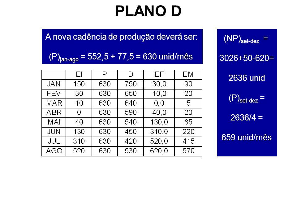 PLANO D A nova cadência de produção deverá ser: (NP)set-dez =