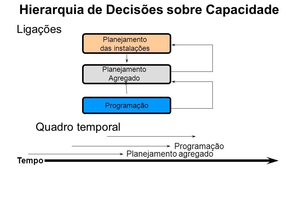 Hierarquia de Decisões sobre Capacidade