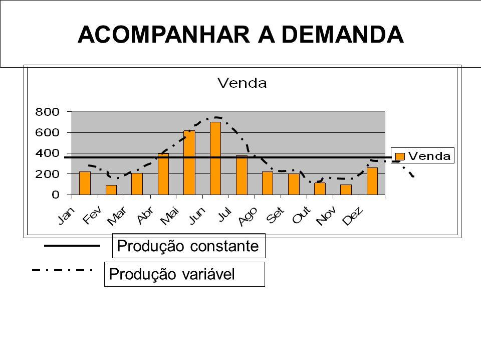 ACOMPANHAR A DEMANDA Produção constante Produção variável