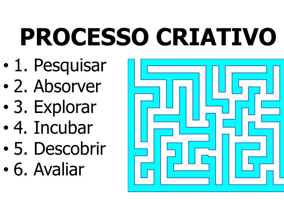 PROCESSO CRIATIVO 1. Pesquisar 2. Absorver 3. Explorar 4. Incubar