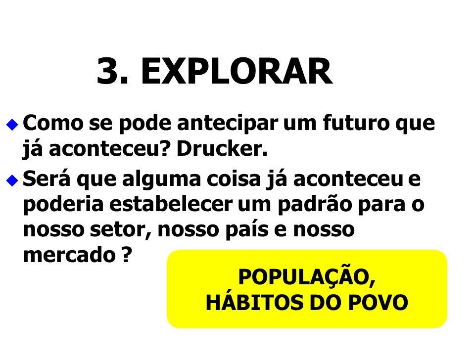 3. EXPLORAR Como se pode antecipar um futuro que já aconteceu Drucker.