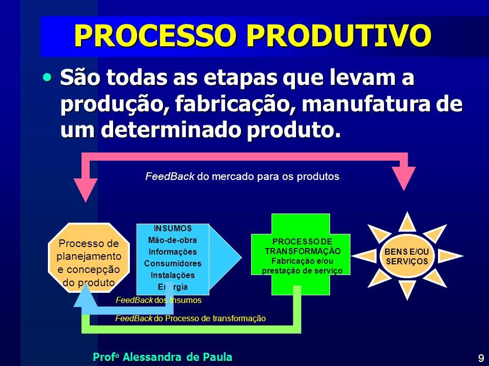 PROCESSO DE TRANSFORMAÇÃO Fabricação e/ou prestação de serviço