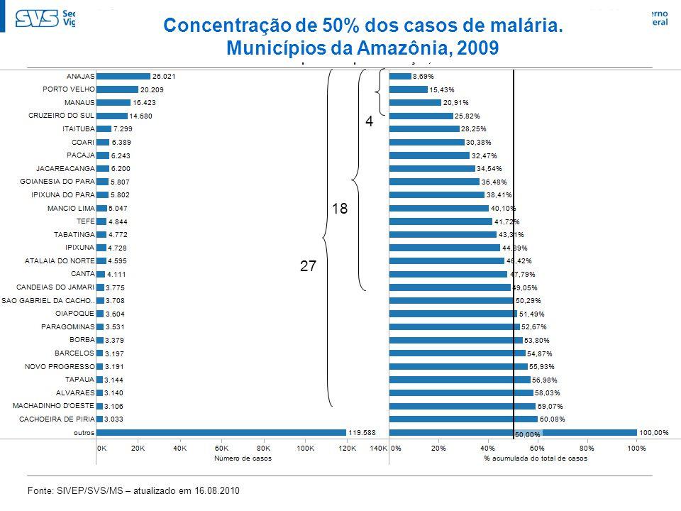 Concentração de 50% dos casos de malária. Municípios da Amazônia, 2009