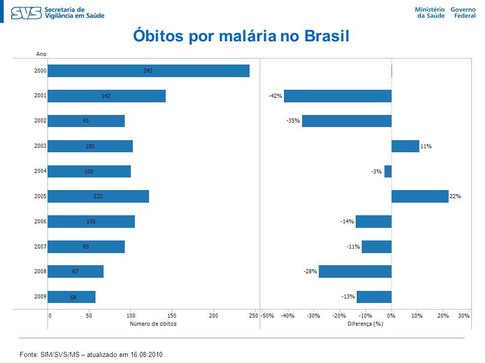 Óbitos por malária no Brasil