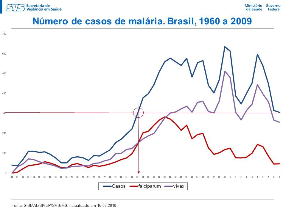 Número de casos de malária. Brasil, 1960 a 2009
