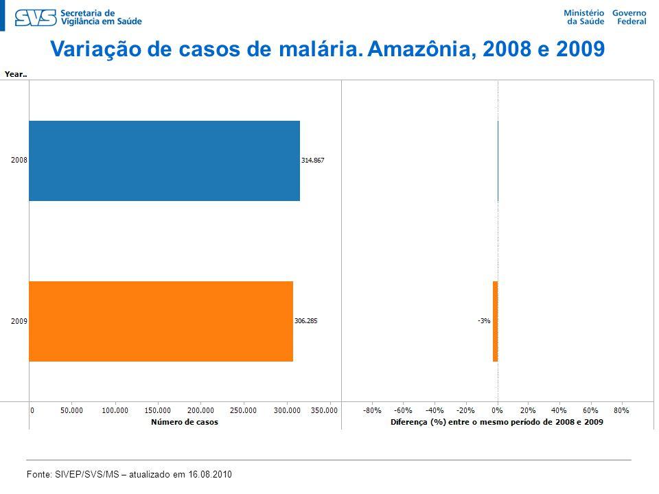 Variação de casos de malária. Amazônia, 2008 e 2009