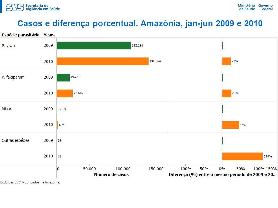 Casos e diferença porcentual. Amazônia, jan-jun 2009 e 2010