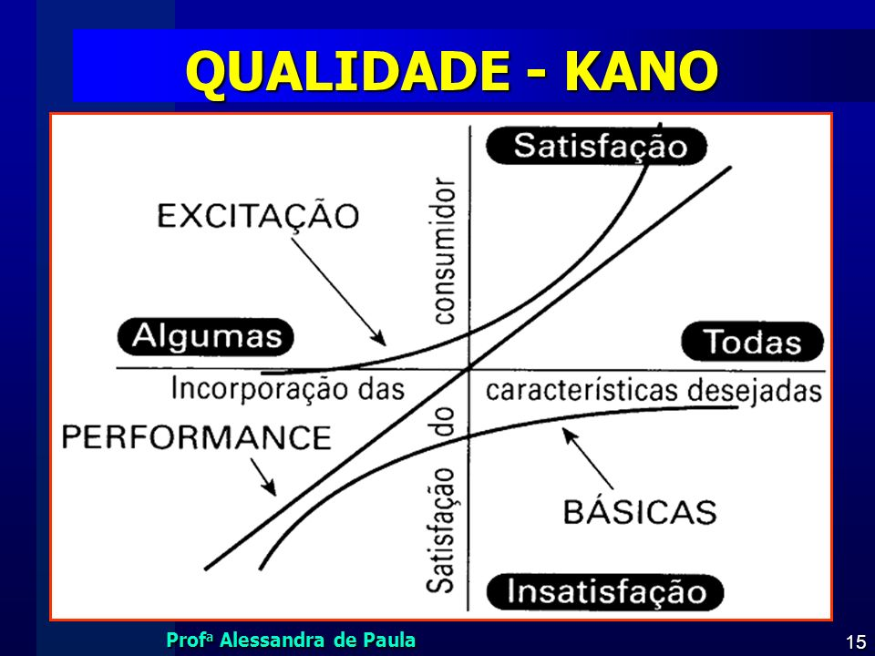 QUALIDADE - KANO