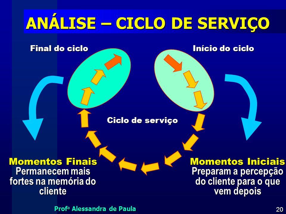 ANÁLISE – CICLO DE SERVIÇO