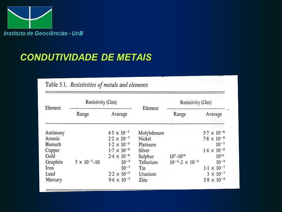 CONDUTIVIDADE DE METAIS