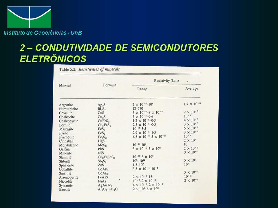 2 – CONDUTIVIDADE DE SEMICONDUTORES ELETRÔNICOS