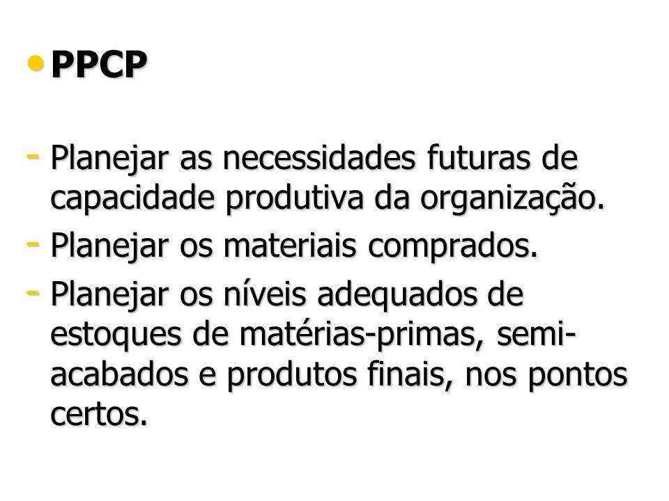 PPCP Planejar as necessidades futuras de capacidade produtiva da organização. Planejar os materiais comprados.