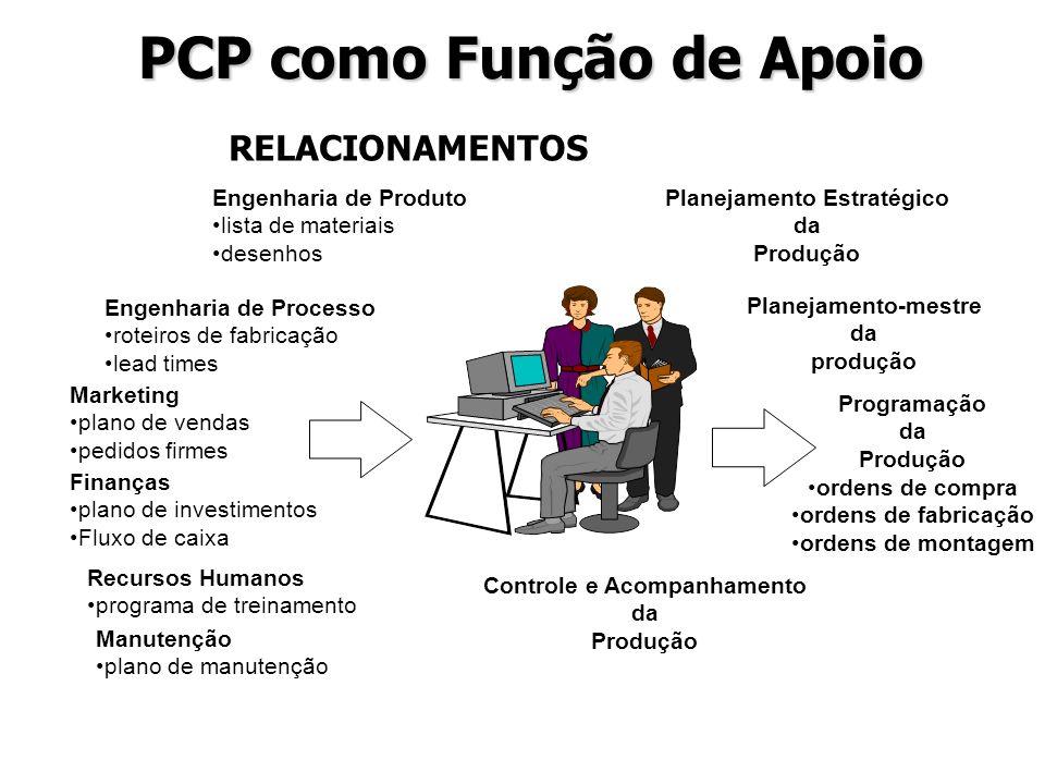 PCP como Função de Apoio
