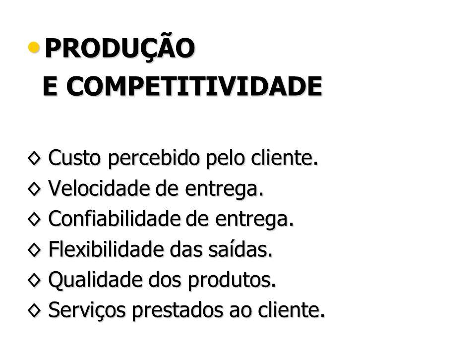 PRODUÇÃO E COMPETITIVIDADE ◊ Custo percebido pelo cliente.