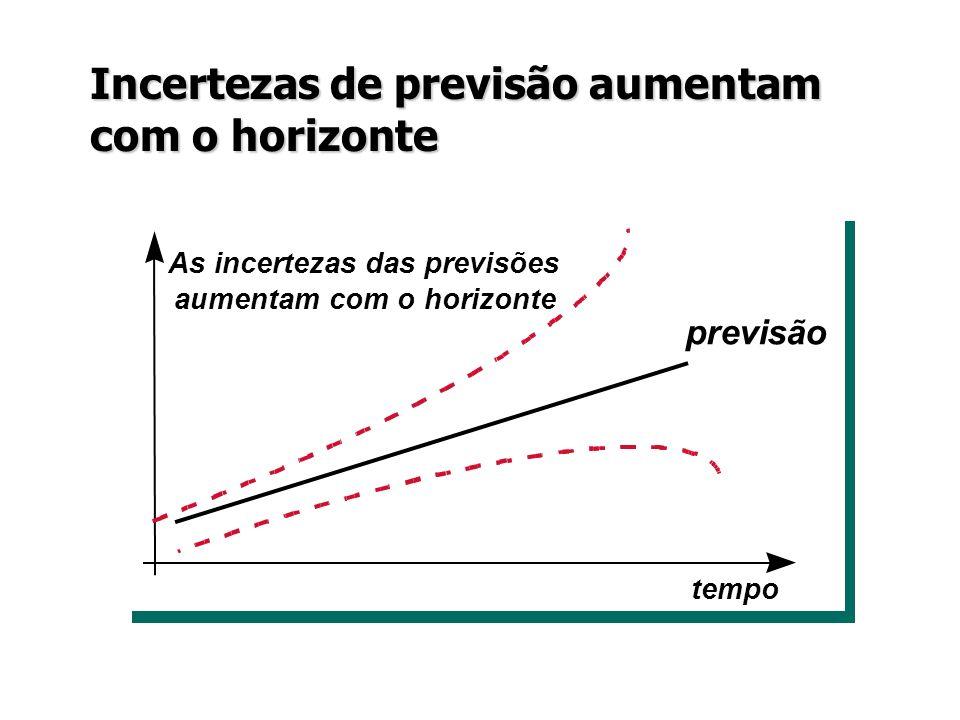 Incertezas de previsão aumentam com o horizonte