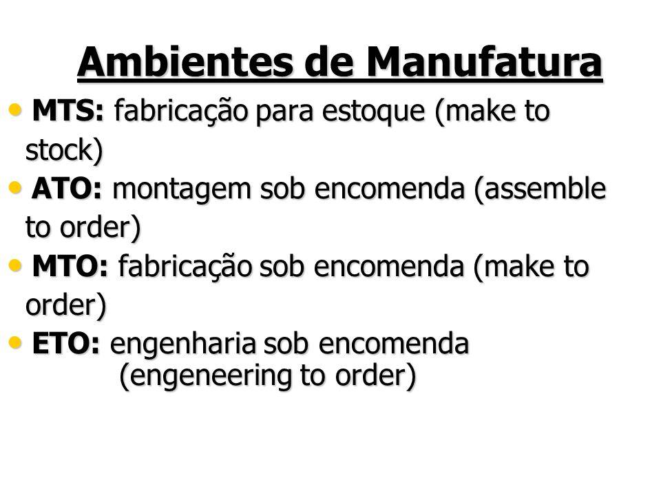Ambientes de Manufatura