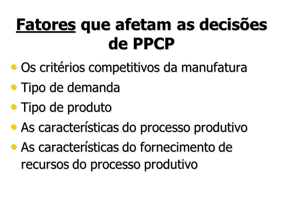 Fatores que afetam as decisões de PPCP