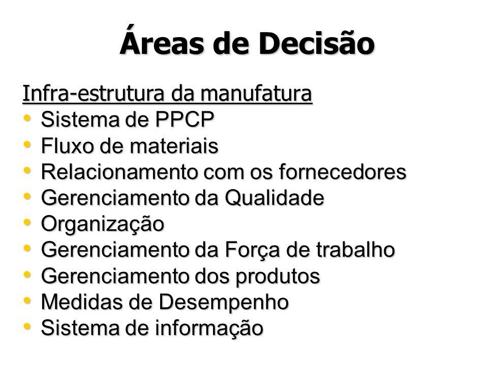 Áreas de Decisão Infra-estrutura da manufatura Sistema de PPCP