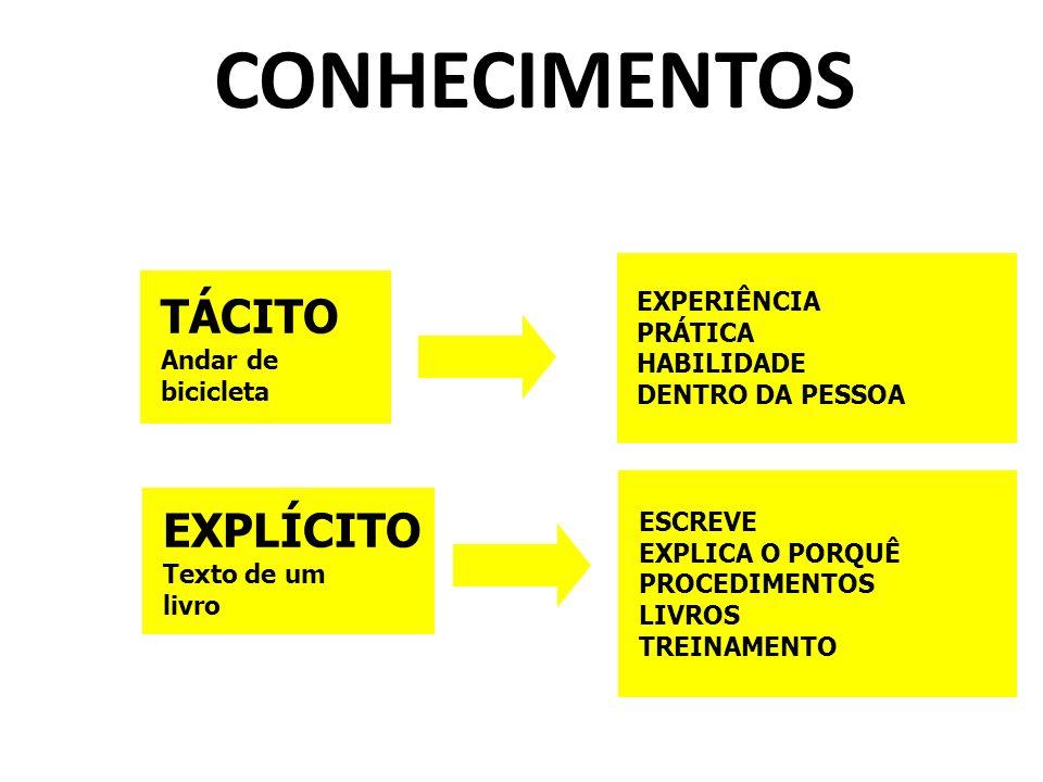 CONHECIMENTOS TÁCITO EXPLÍCITO EXPERIÊNCIA PRÁTICA HABILIDADE Andar de