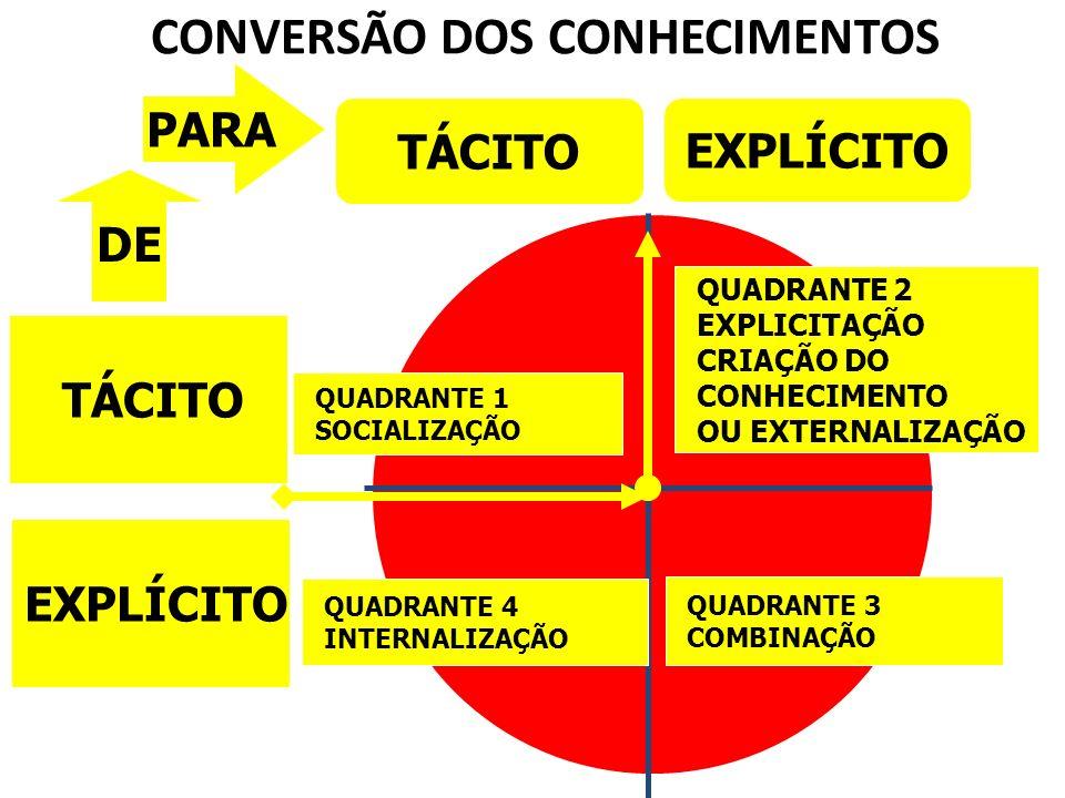 CONVERSÃO DOS CONHECIMENTOS
