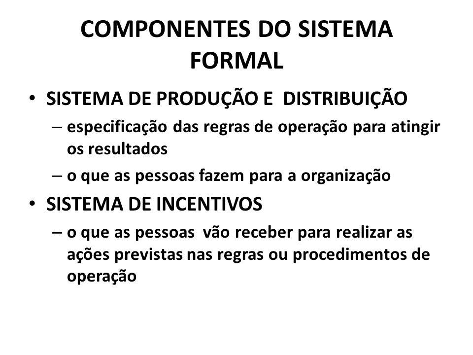 COMPONENTES DO SISTEMA FORMAL
