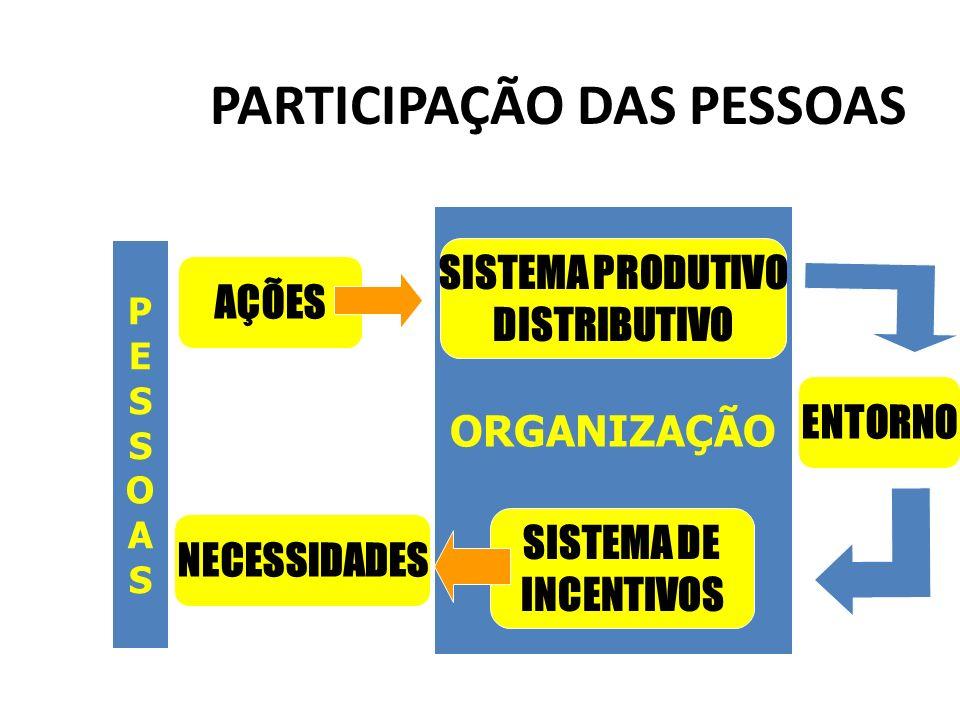 PARTICIPAÇÃO DAS PESSOAS
