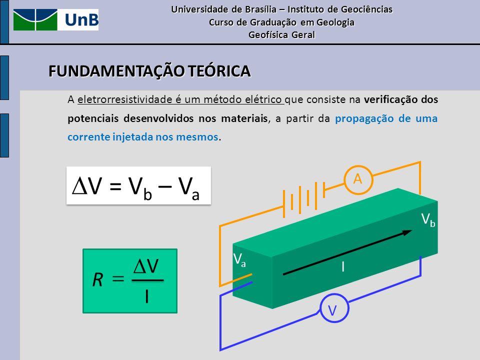 DV = Vb – Va Δ V R = I FUNDAMENTAÇÃO TEÓRICA A Vb Va I V