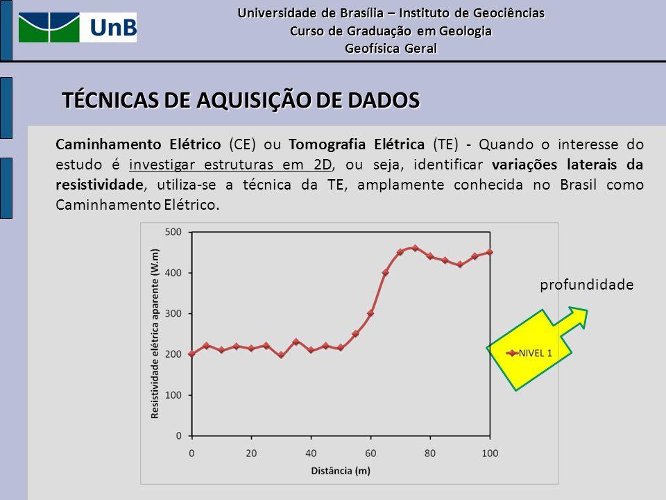 TÉCNICAS DE AQUISIÇÃO DE DADOS