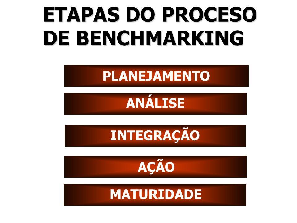 ETAPAS DO PROCESO DE BENCHMARKING