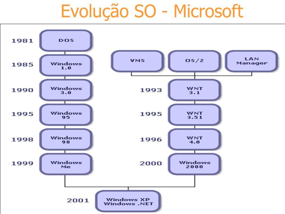 Evolução SO - Microsoft