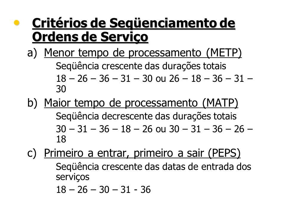 Critérios de Seqüenciamento de Ordens de Serviço
