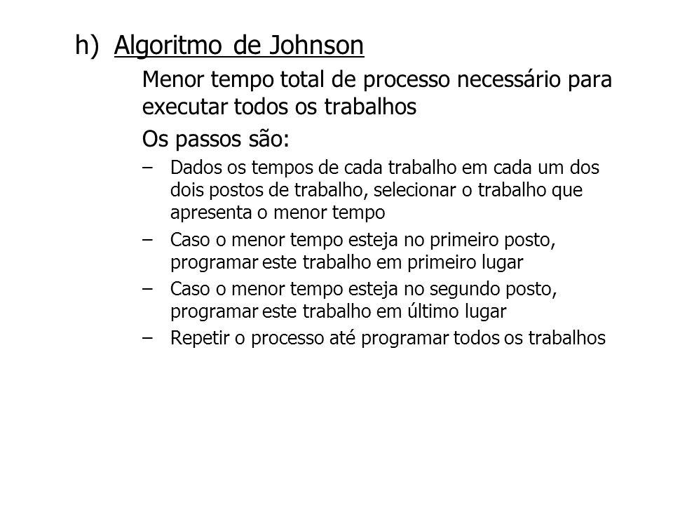 Algoritmo de Johnson Menor tempo total de processo necessário para executar todos os trabalhos. Os passos são: