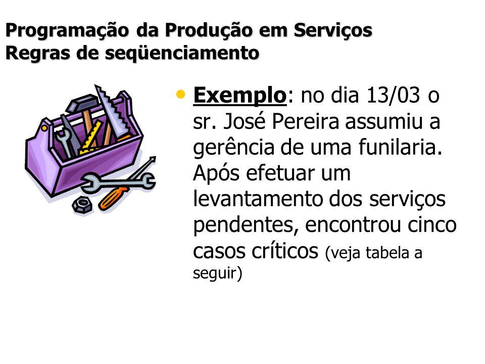 Programação da Produção em Serviços Regras de seqüenciamento