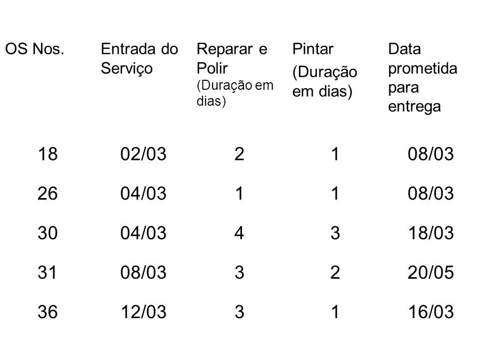 OS Nos. Entrada do Serviço. Reparar e Polir (Duração em dias) Pintar. (Duração em dias) Data prometida para entrega.