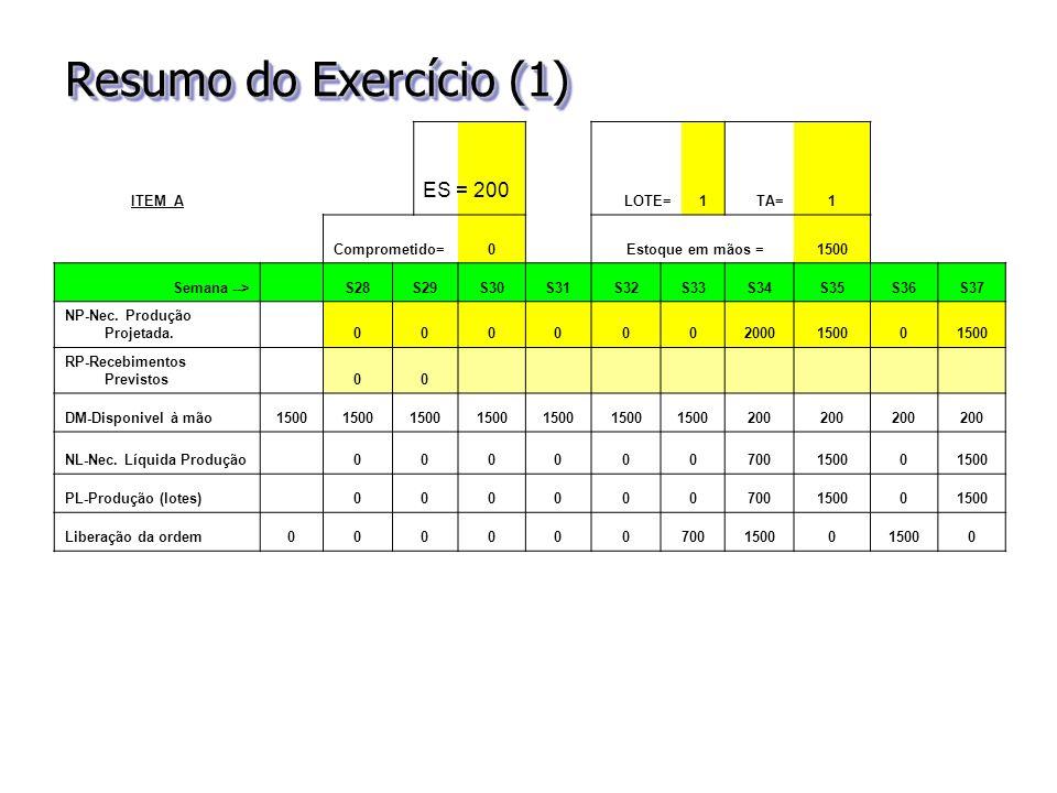 Resumo do Exercício (1) ES = 200 ITEM A LOTE= 1 TA= Comprometido=