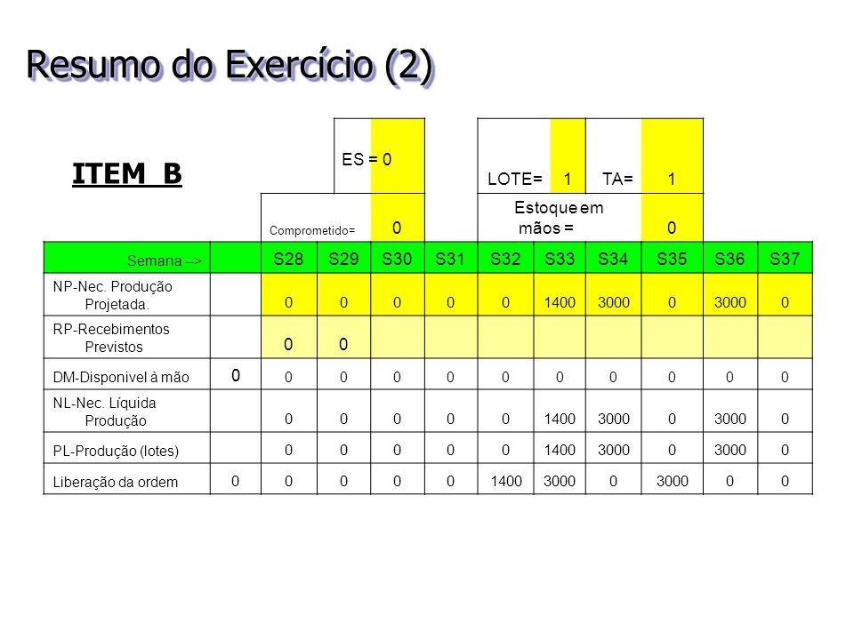 Resumo do Exercício (2) ITEM B LOTE= 1 TA= Estoque em mãos = S28 S29