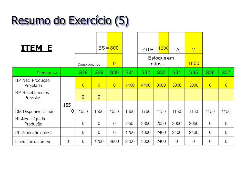 Resumo do Exercício (5) ITEM E LOTE= TA= 2 Estoque em mãos = 1500 S28