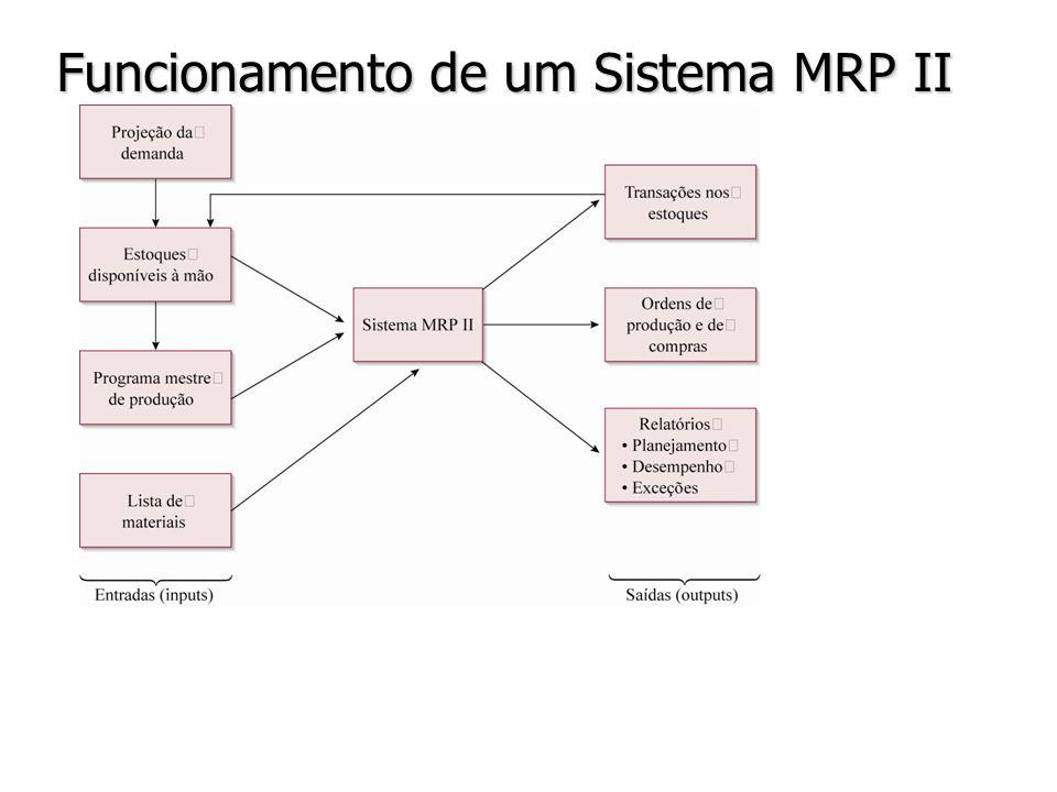 Funcionamento de um Sistema MRP II