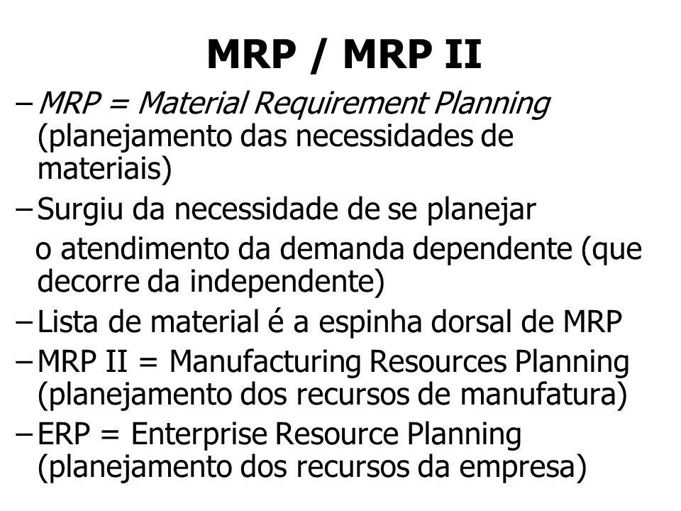 MRP / MRP II MRP = Material Requirement Planning (planejamento das necessidades de materiais) Surgiu da necessidade de se planejar.