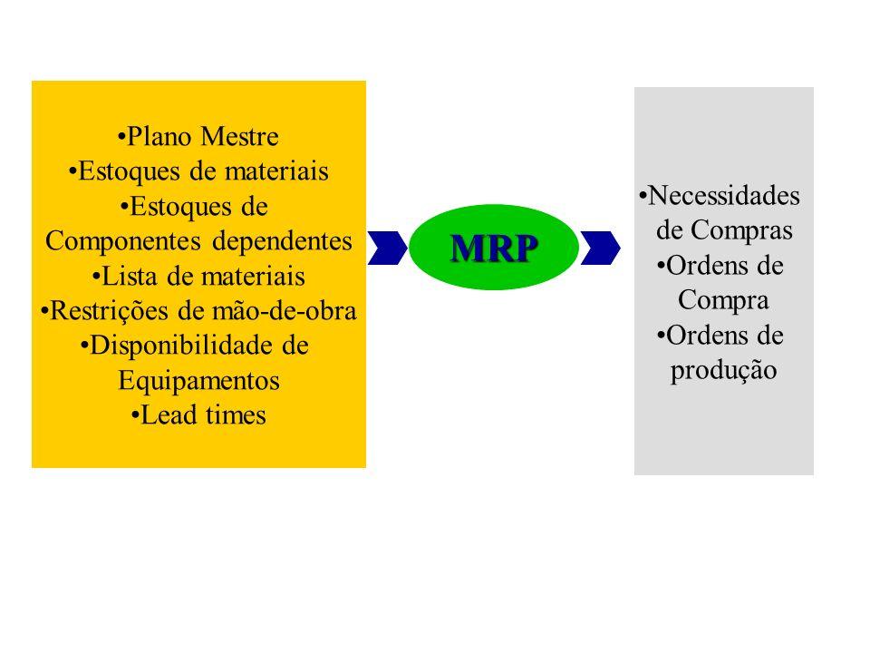 MRP Plano Mestre Estoques de materiais Estoques de Necessidades