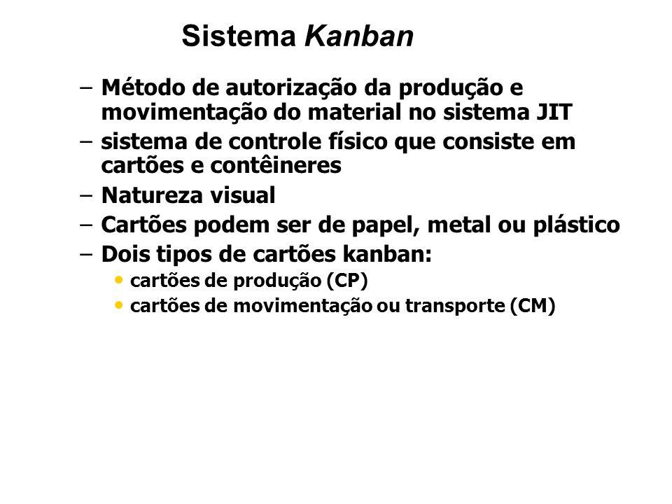 Sistema KanbanMétodo de autorização da produção e movimentação do material no sistema JIT.