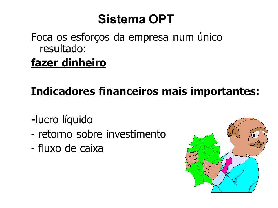Sistema OPT Foca os esforços da empresa num único resultado: