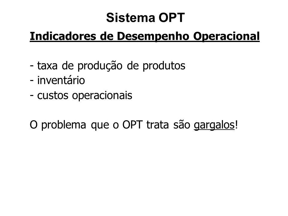Sistema OPT Indicadores de Desempenho Operacional