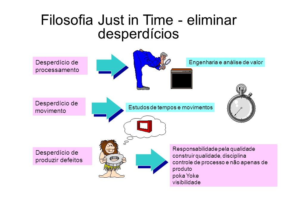 Filosofia Just in Time - eliminar desperdícios