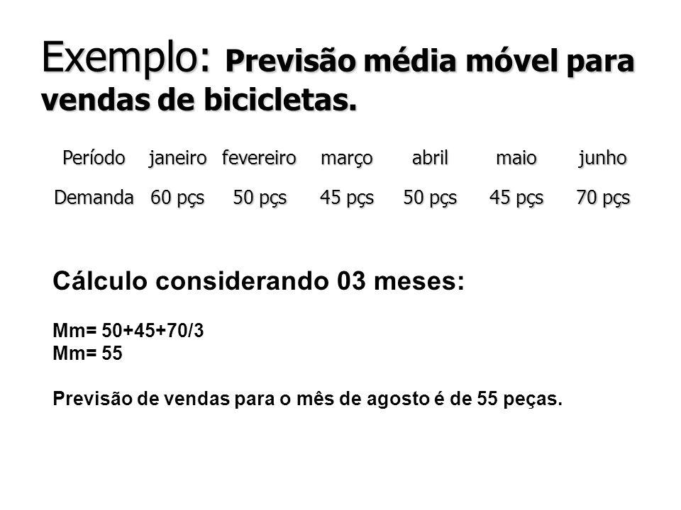 Exemplo: Previsão média móvel para vendas de bicicletas.